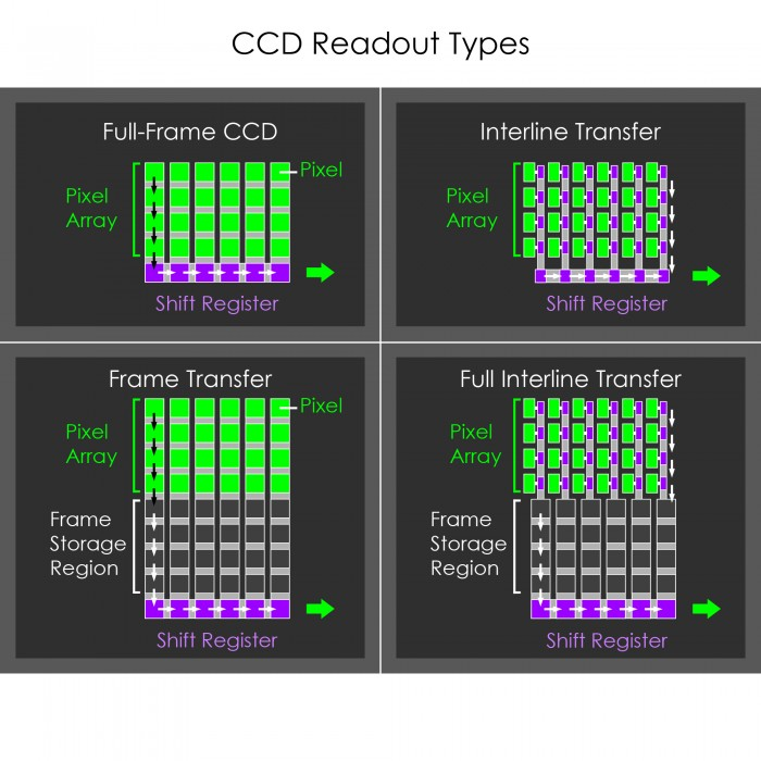 CCD Readout Types