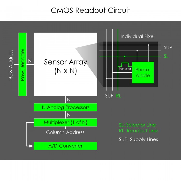 CMOS Readout Circuit