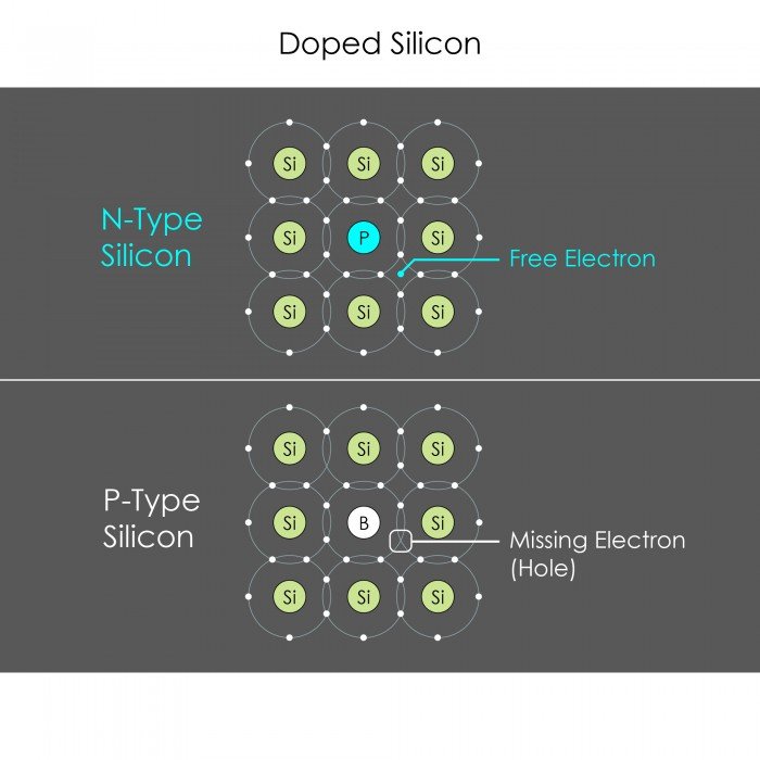 Doped Silicon
