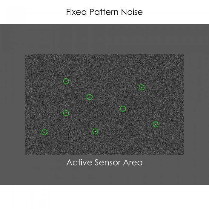 Fixed Pattern Noise