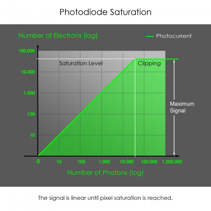 Photodiode Saturation
