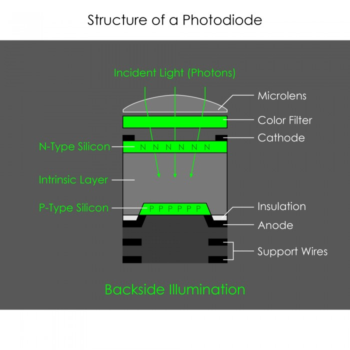 Structure of a Photodiode