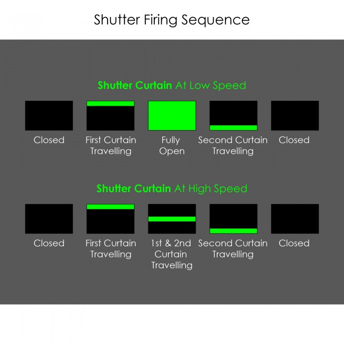 Shutter Firing Sequence