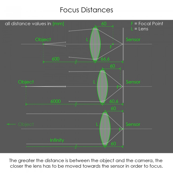 Focus Distances