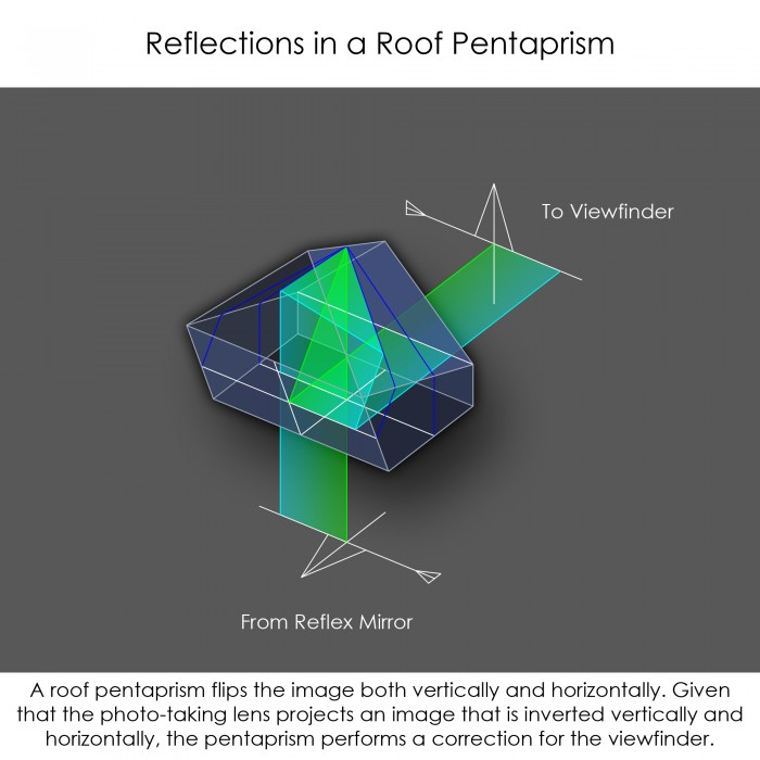 Roof Pentaprism Reflections