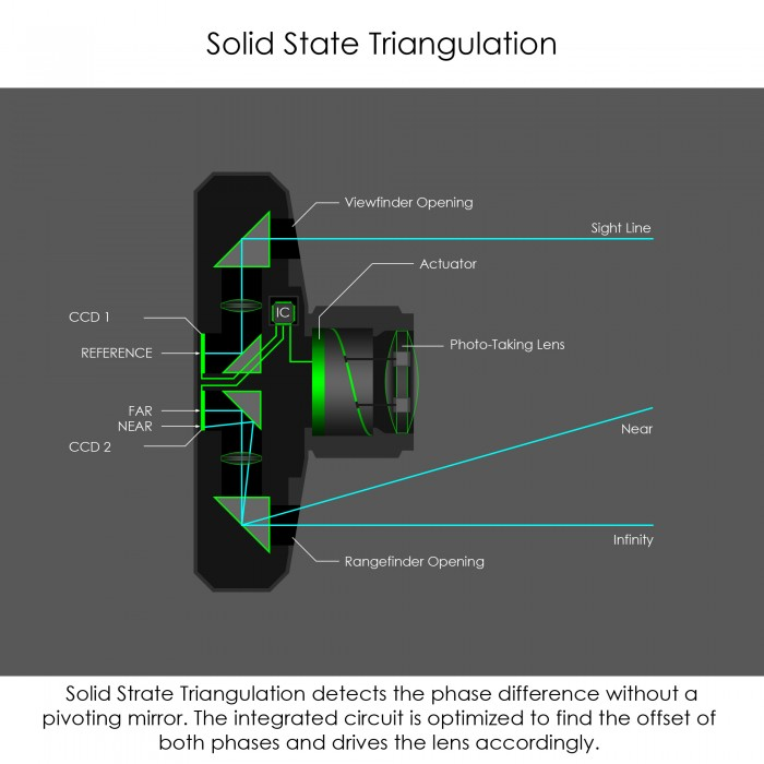 Solid State Triangulation