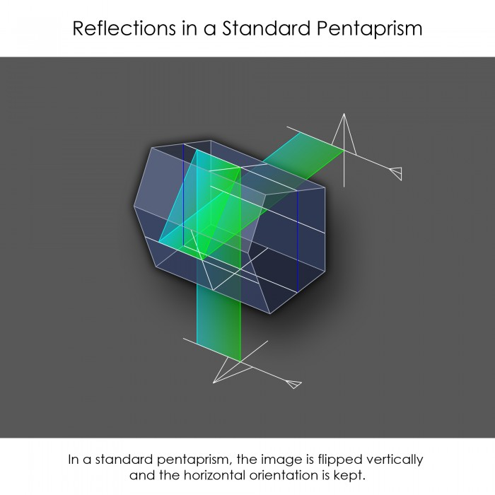 Standard Pentaprism Reflections