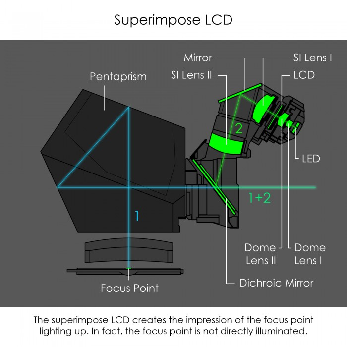 Superimpose LCD