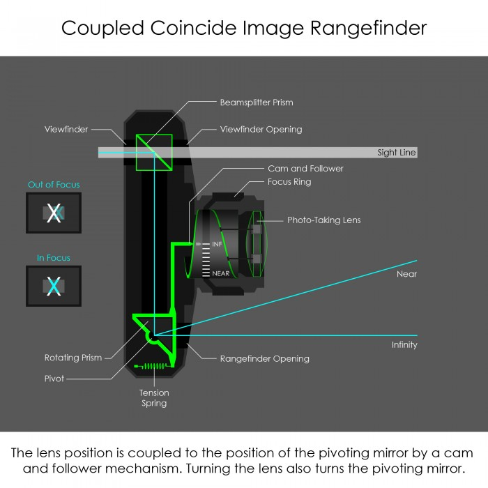 Triangulation Coupled Rangefinder