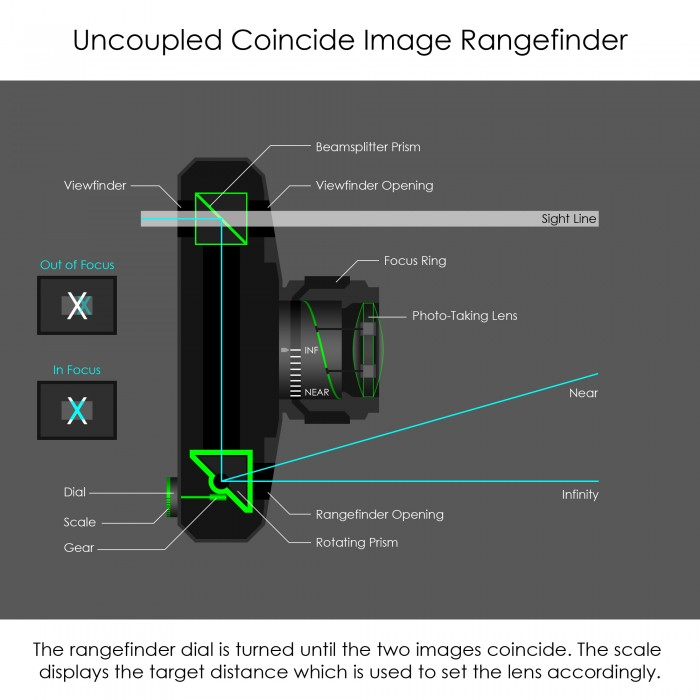 Triangulation Uncoupled Rangefinder