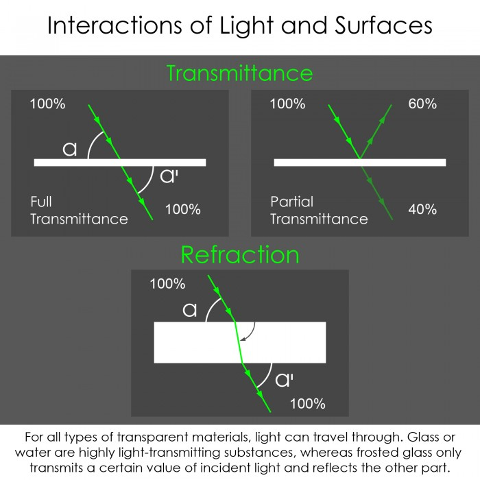 light surface interactions_part_II