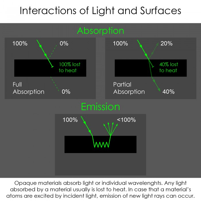 light surface interactions_part_III