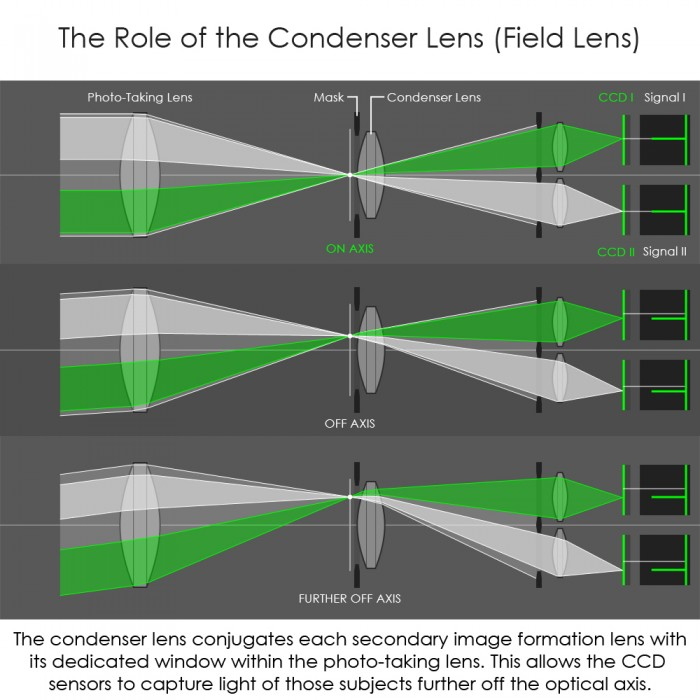 Condenser Lens Introduction