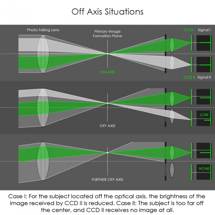Off Axis Situations