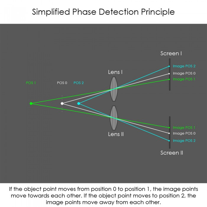 Phase Detection Principle