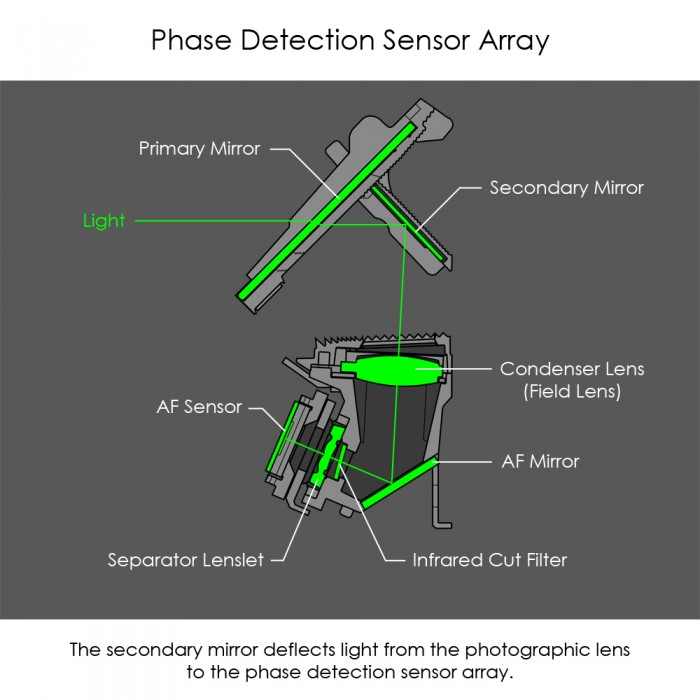 Phase Detection Sensor Array Side