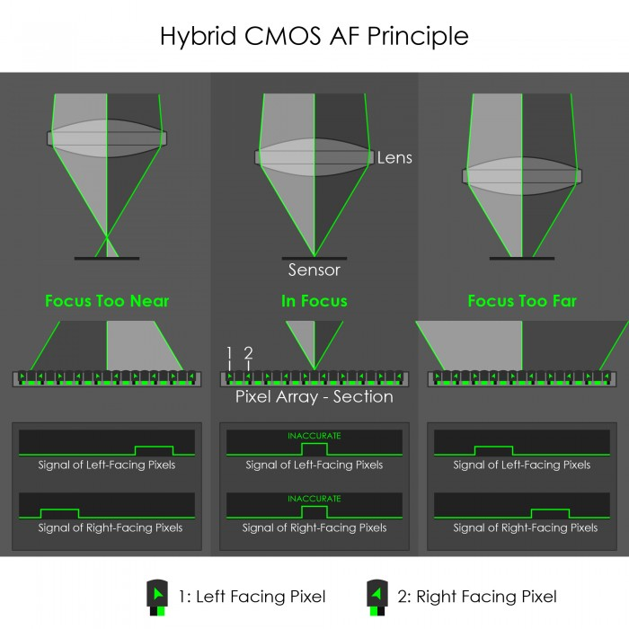 Hybrid CMOS AF Phase Detection