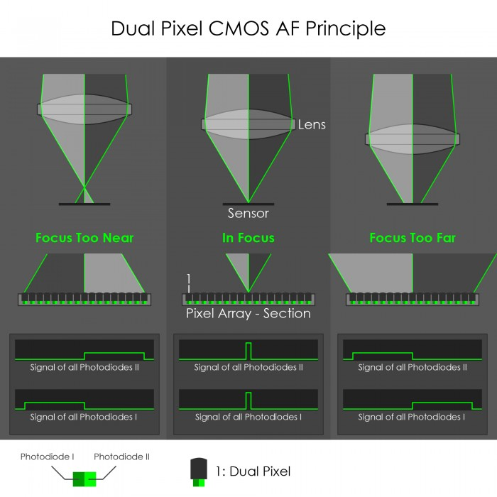 Dual Pixel CMOS AF Phase Detection