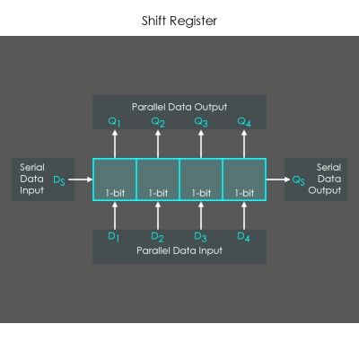 00_Shift_Registers_Overview_01c