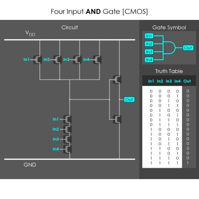 Four Input AND Gate