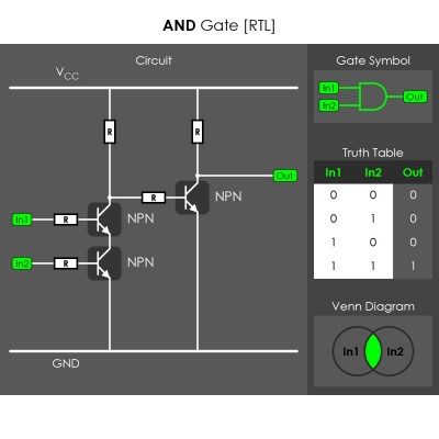 RTL AND Gate