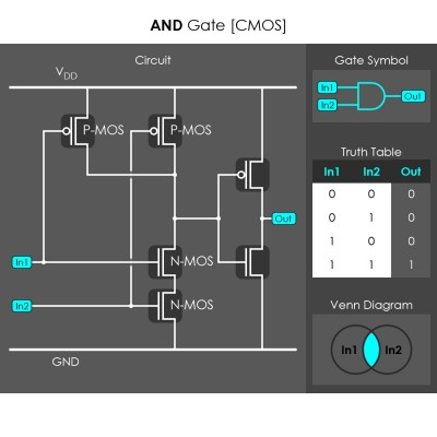 CMOS AND Gate