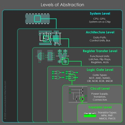 Abstraction_Levels_02f