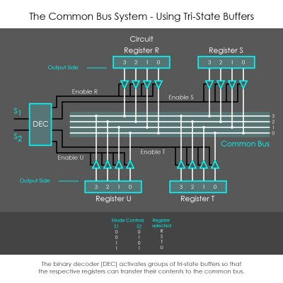 Common Bus using Tri-State Buffers